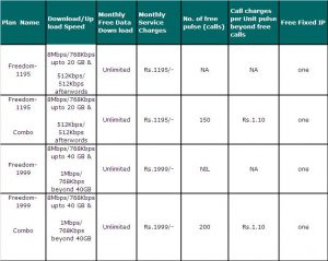 MTNL new 8 Mbps Broadband Plans in Delhi